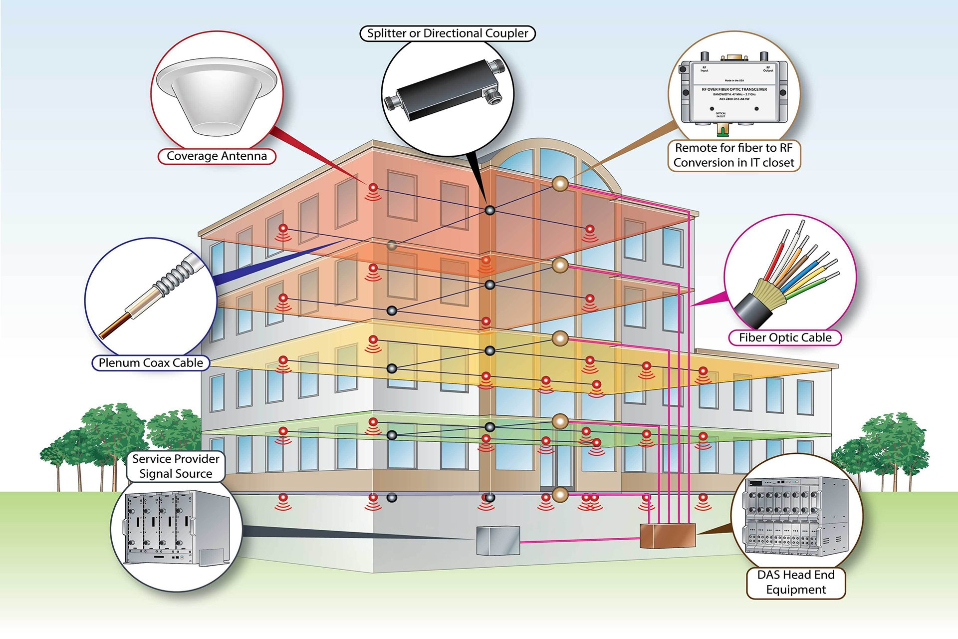 Above is an illustration of a large distribution system covering a building in which dozens of interior antennas are interconnected via fiber, coaxial and category cabling to provide even distribution of cellular signal.  Most such systems are scalable and can start from very modest to very extensive coverage.